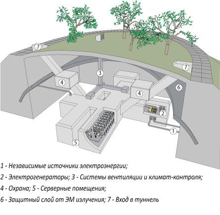 Как своими руками построить подземный бункер своими руками